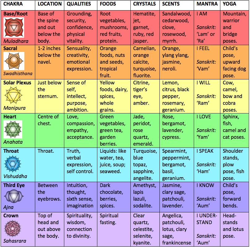 Seeds-of-Change-Mala-chakra-summary A Simple Chakra Meditation Using Mala Beads Learning Meditation